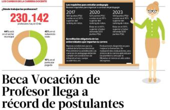 Beca Vocación de Profesor llega a récord de postulantes - La Tercera