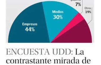 Encuesta UDD: 44% cree que las empresas son las instituciones más influyentes